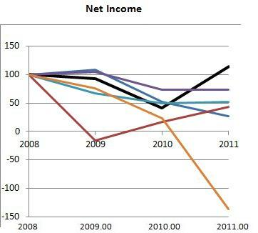 HP Net Income