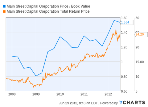 MAIN Price / Book Value Chart