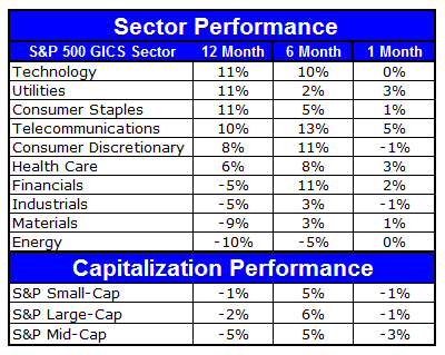 6 29 2012 7 22 15 AM Sector and Capitalization Performance