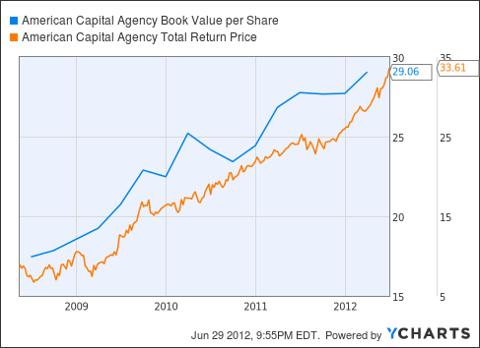 AGNC Book Value per Share Chart