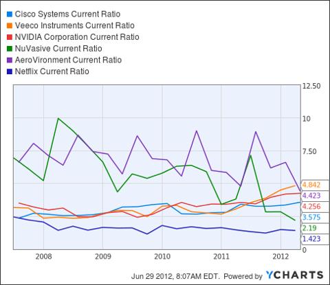 CSCO Current Ratio Chart
