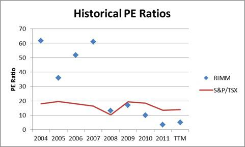 RIMM and Market Valuation Multiples