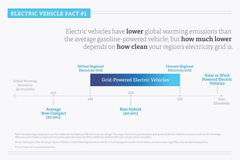 6.2.12 UCS Emissions.jpg