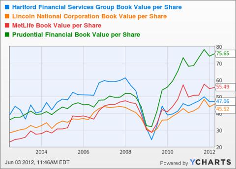 HIG Book Value per Share Chart