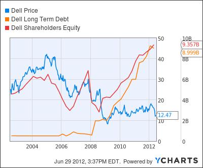 DELL Chart