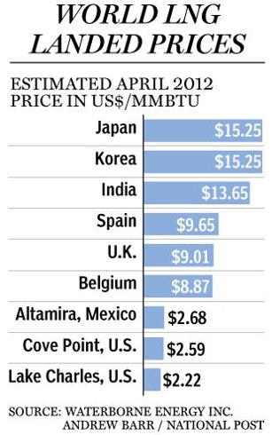 World LNG Prices Chart