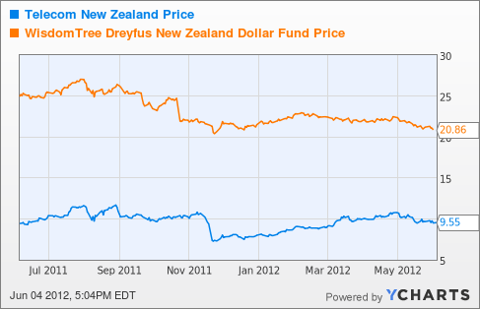 NZT Chart