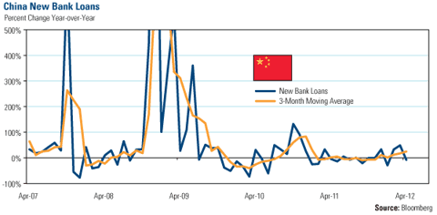 China New Bank Loans