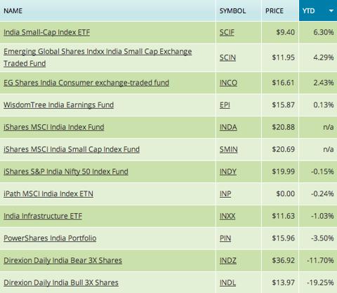 2012 India ETF chart, india fund performance