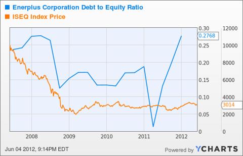 ERF Debt to Equity Ratio Chart