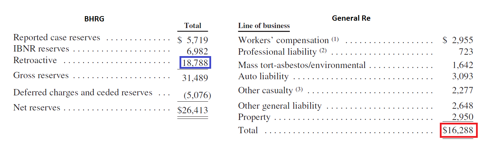 Major Insurance Liabilities
