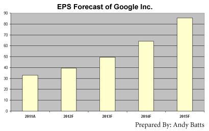 EPS Forecast of Google Inc.