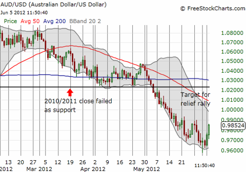 Australian dollar on-schedule for a relief rally into the (declining) 50-day moving average