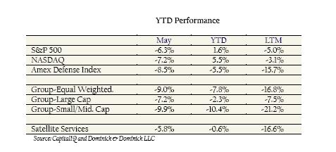 GCOM June 2012 - Stock Returns Chart