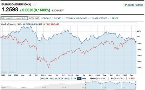 EURUSD 5 yr chart