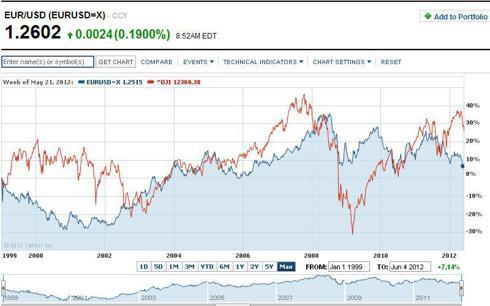 EURUSD 12 yr chart