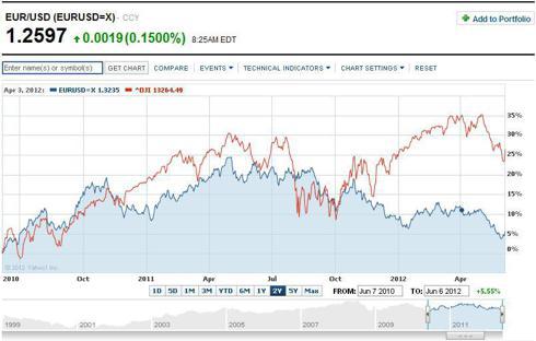 EURUSD 2 yr chart