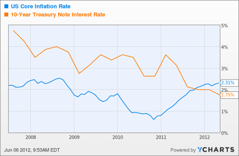 US Core Inflation Rate Chart