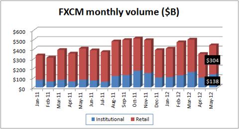 FXCM mo vol May12