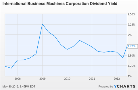 IBM Dividend Yield Chart