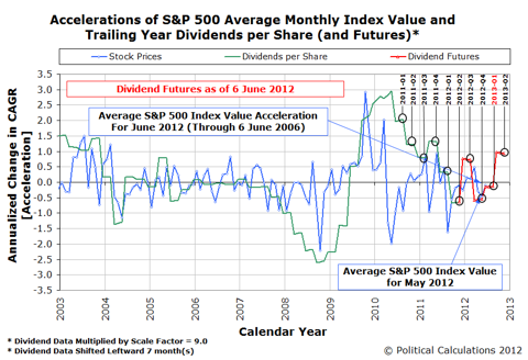 Accelerations of the S&P 500