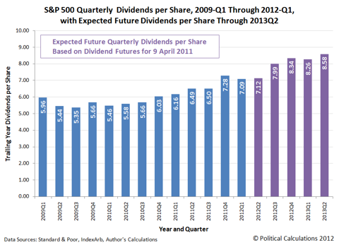 S&P 500 Quarterly Dividends per Share, 2009Q1 through 2012Q1, with Futures through 2013Q2