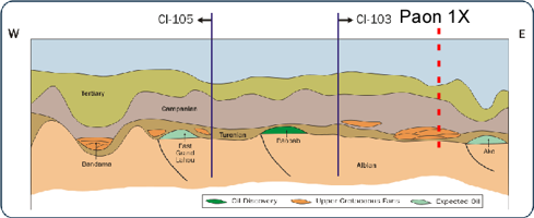 CI-103 cross section from tullow