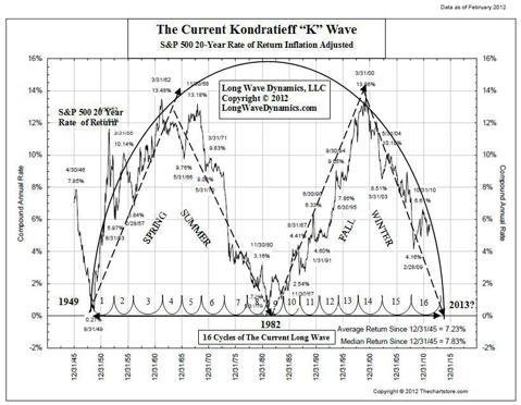 Chart 0.0 Kondratieff K Wave