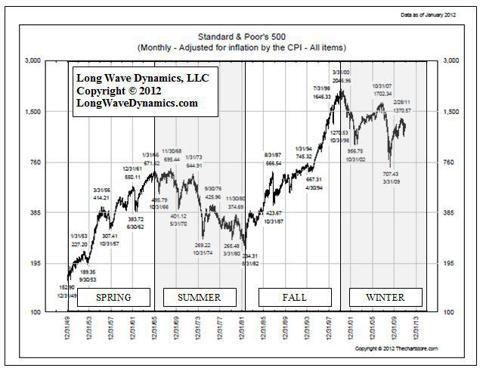 Chart 13.1 S&P 500 Since 1949