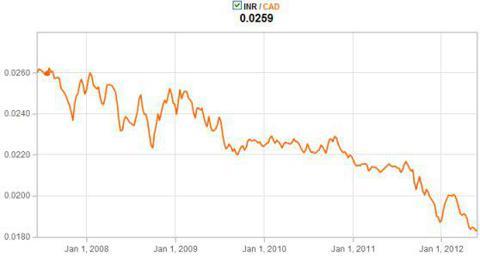 Rupee vs Loonie 5Yr Ended June 2012