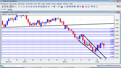 EUR/USD Forex Chart June 11 15 2012