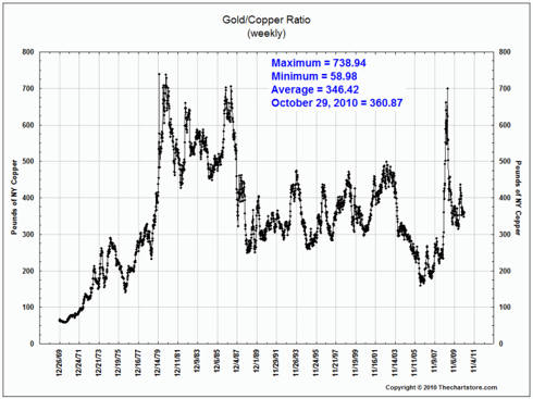 gold/copper historical