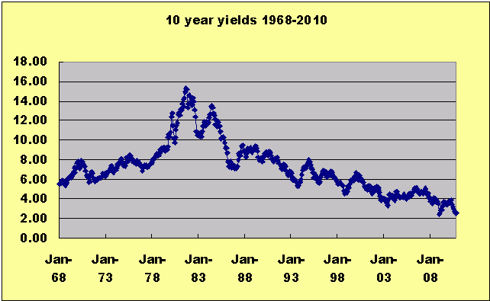 10 year yields 1968-2010