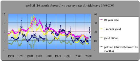 gold/oil ratio +16 months vs yields and yield spread