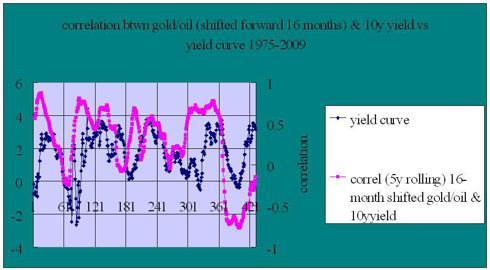 yield spread vs correlation btwn 10 year yields & gold/oil ratio 16 months forward