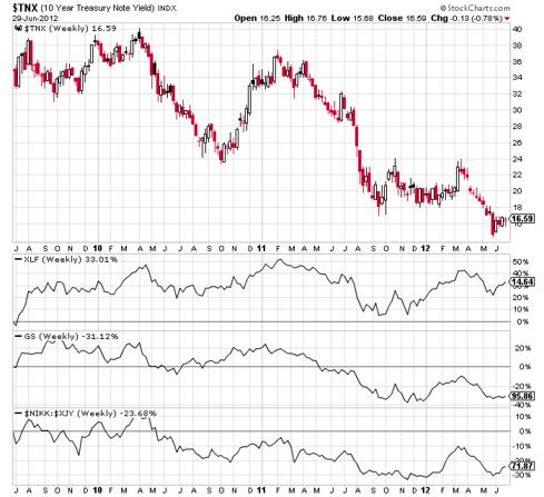 yields vs xlf & goldman sachs & nikkei/yen index