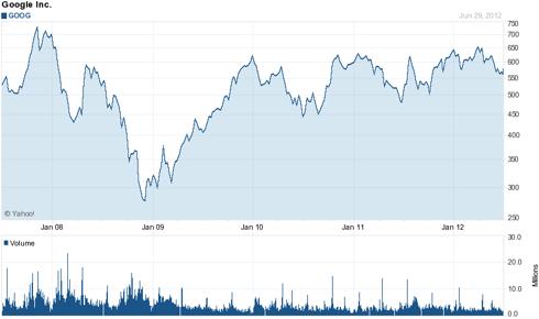 Google (<a href='http://seekingalpha.com/symbol/GOOG' title='Alphabet Inc.'>GOOG</a>) 5 Year Chart