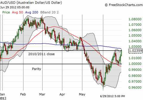 Australian dollar is looking for a catalyst to breakout of the recent two-week range. The RBA might just deliver.