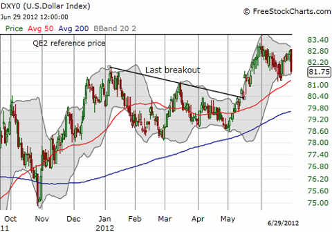 The U.S. dollar tumbles, validating resistance at the QE2 reference price while the short-term uptrend remains intact