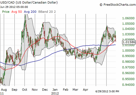 The Canadian dollar is likely headed back toward parity against the U.S. dollar
