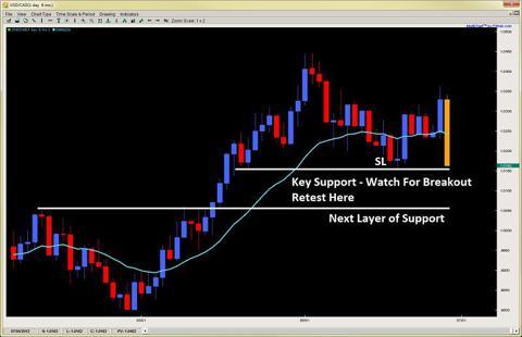 breakout pullback setup price action trading 2ndskiesforex.com july 1st
