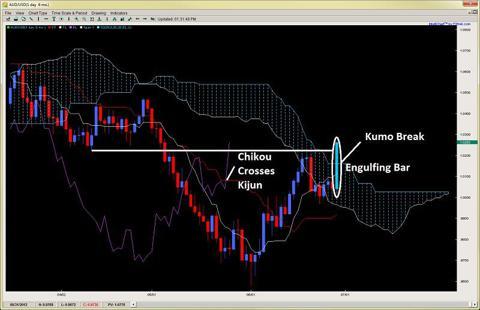 kumo break ichimoku trading 2ndskiesforex.com july 1st