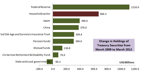 Increase or Decrease in Treasury Holdings in the Last 3 years for Largest Holders