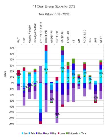 perfomrance chart