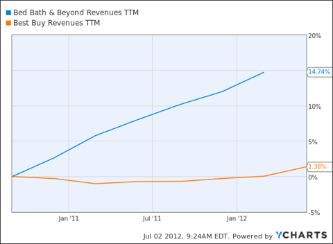 BBBY Revenues TTM Chart
