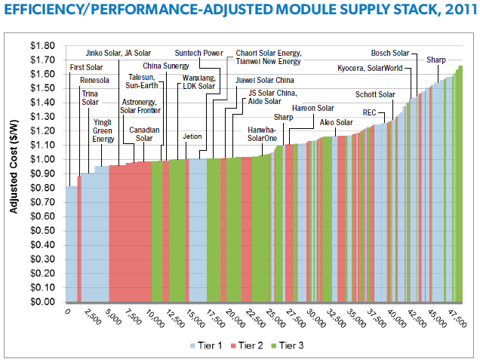 GTM EfficiencyPerformance.png