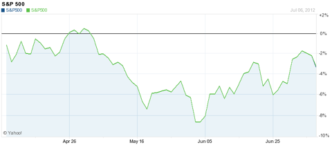 SP 500 3-month chart ending 6 July 2012