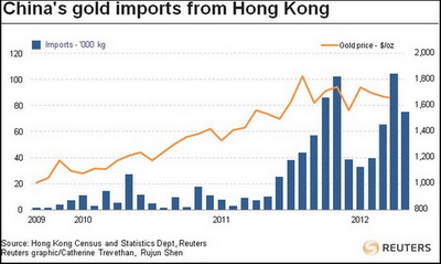 China Gold Imports from Hong Kong