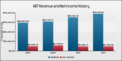 ABT Revenue and Net Income History