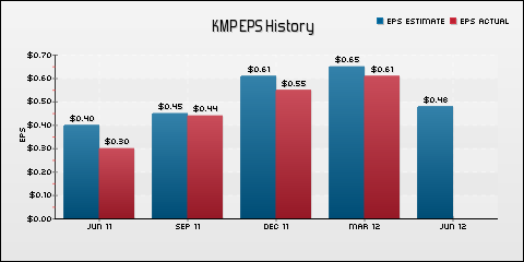 Kinder Morgan Energy Partners LP EPS Historical Results vs Estimates